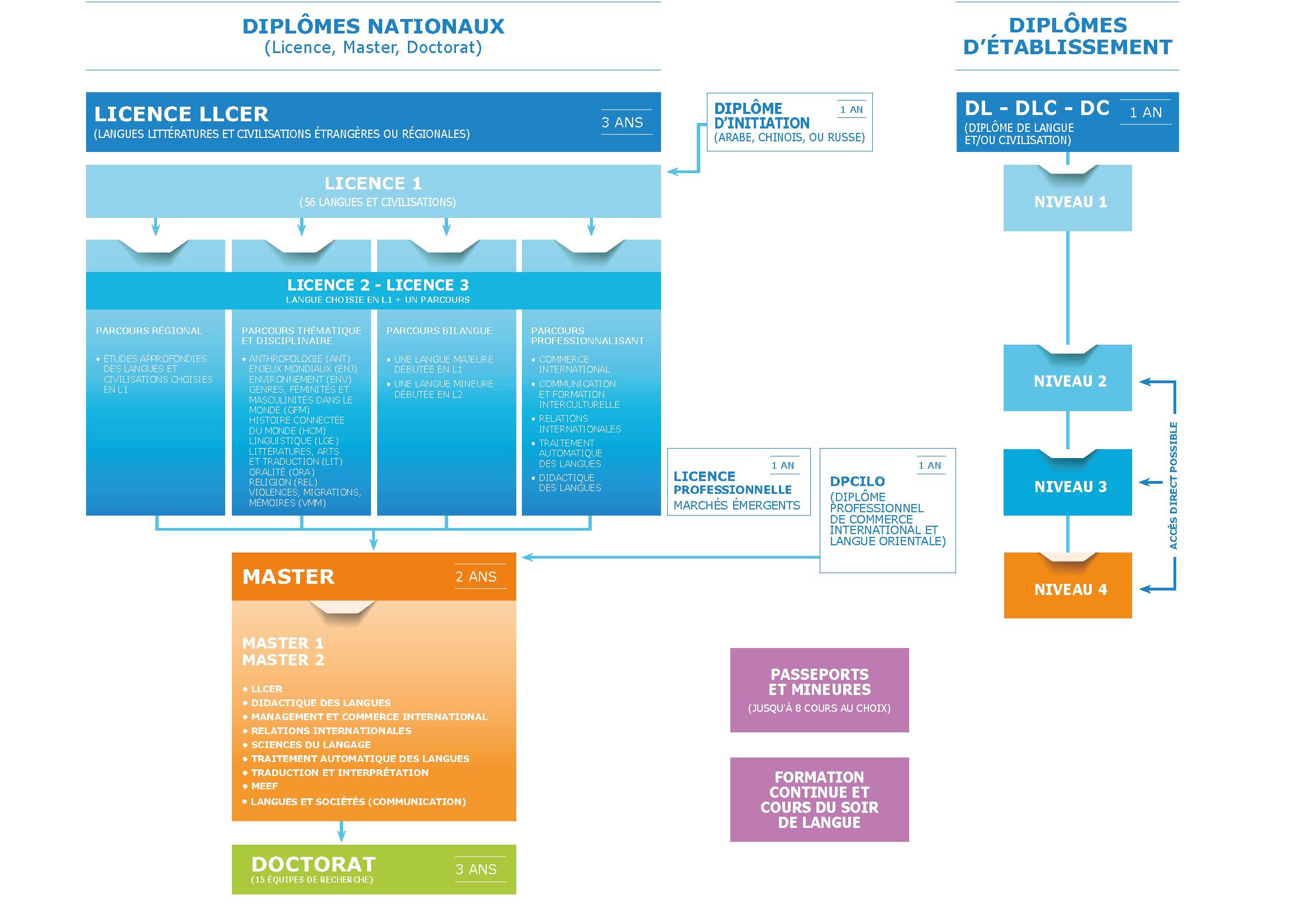 Schéma des formations 2020 de l'Inalco