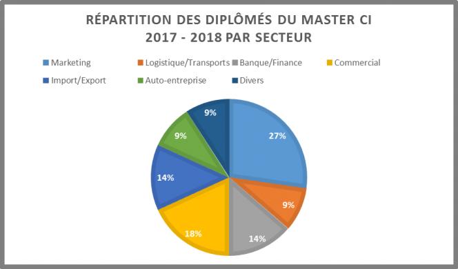 Graphique du bilan master CI 2018 par secteur