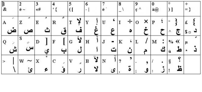 Image du clavier arabe de la plupart des PC