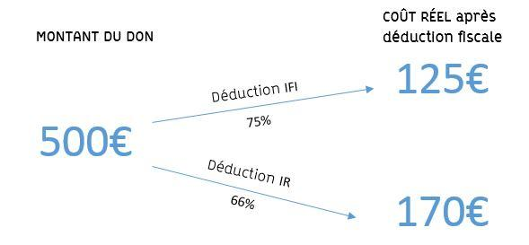 déduction fiscale IFI IR