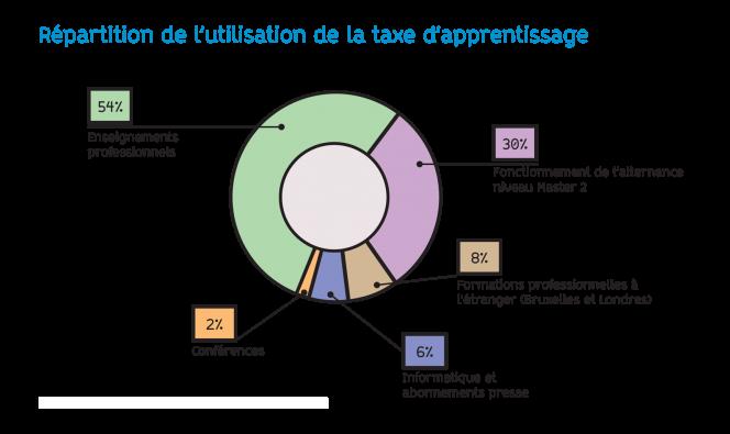 Répartition de l'utilisation de la taxe d'apprentissage