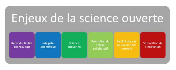 Schéma enjeux science ouverte