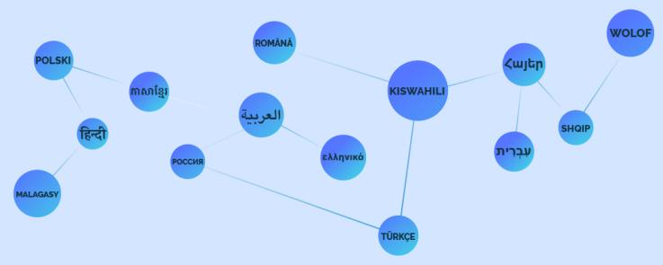 Illustration de molécules contenant chacune un nom de langue