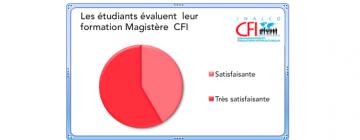 Magistère Evaluation Des Etudiants